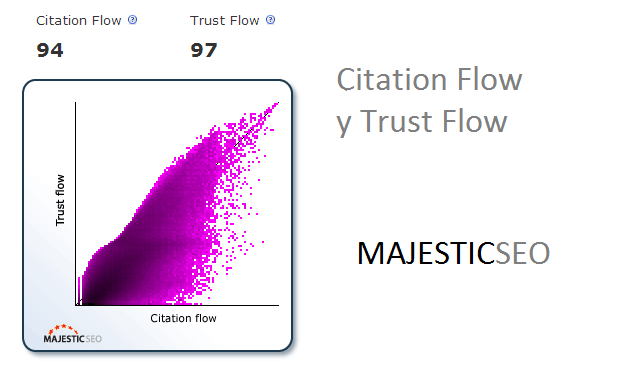 citation flow majestic seo