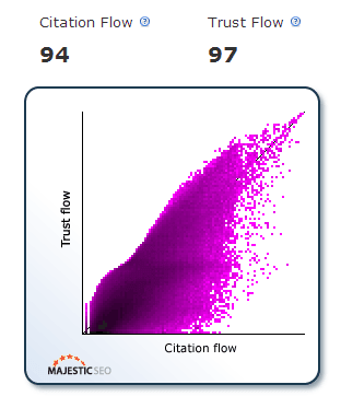 Citation Flow Trust Flow