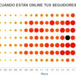 SocialBro: Una de las mejores herramientas de Redes Sociales para Twitter