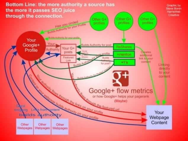 impacto de google plus en los resultados de búsqueda