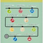 10 pasos para salir de una penalización de Google Panda 4.0 #infografía
