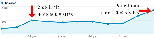 aumento de visitas