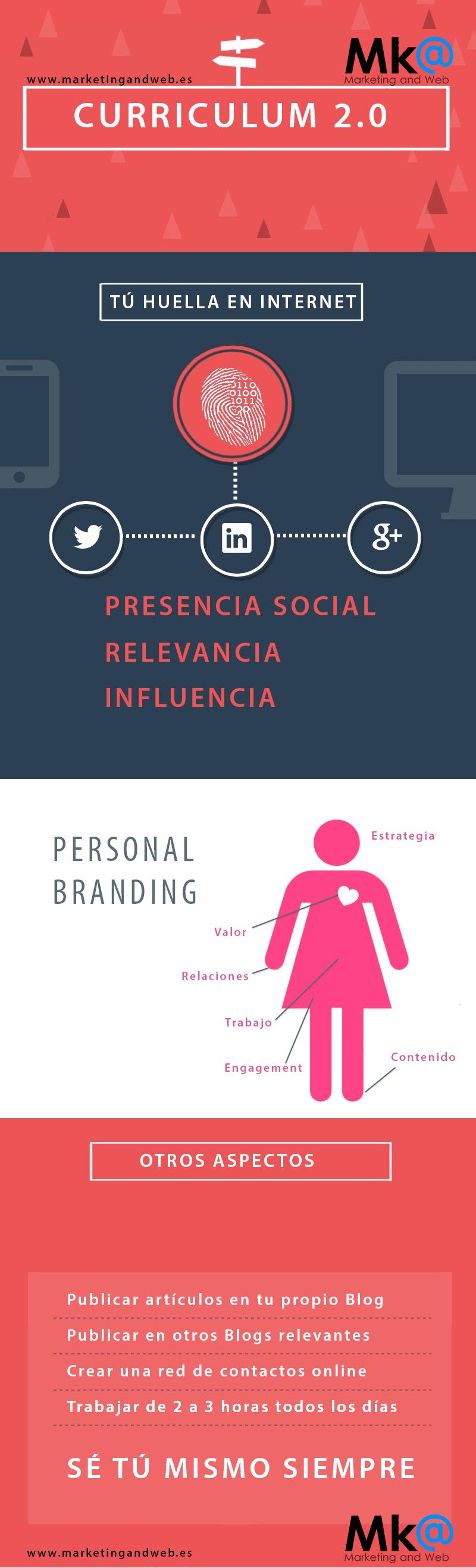 branding personas infografía