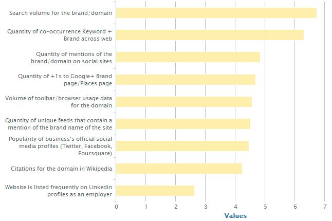 factores de correlación de la marca y el seo