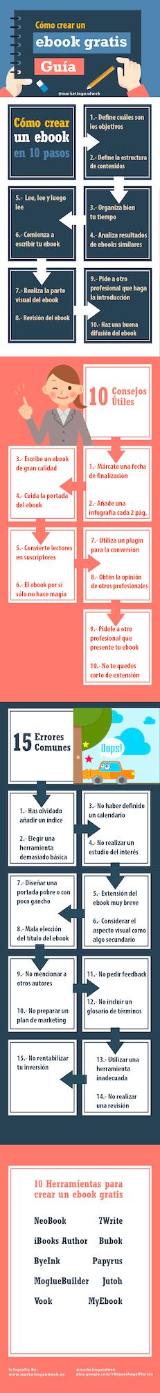 cómo hacer un ebook gratis infografía