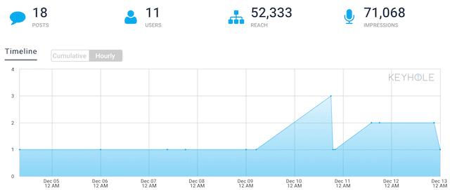 keyhole herramienta analisis tiempo real twitter