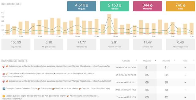 metricool herramienta analitica twitter