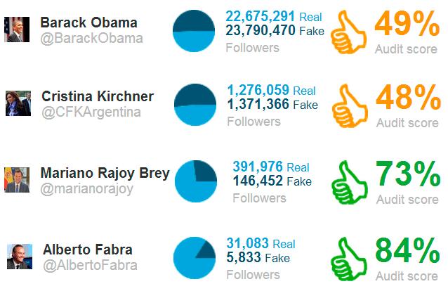 politicos seguidores falsos-2