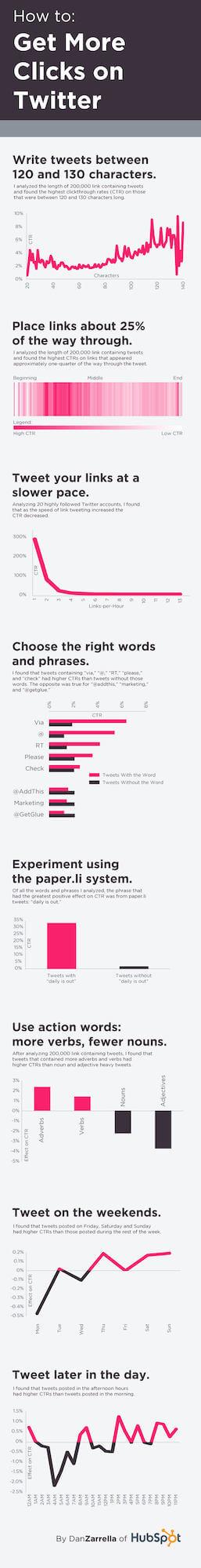 ctr infographic