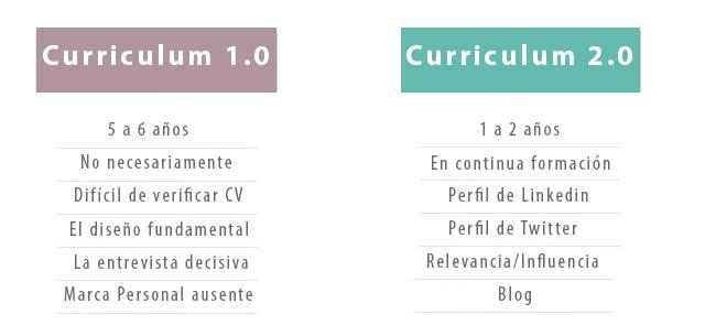 marca personal curriculum