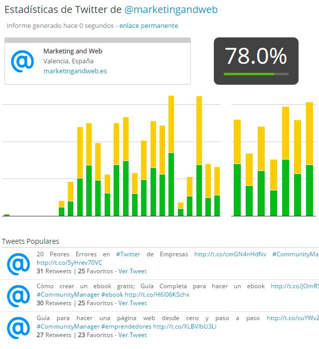 metricspot analisis