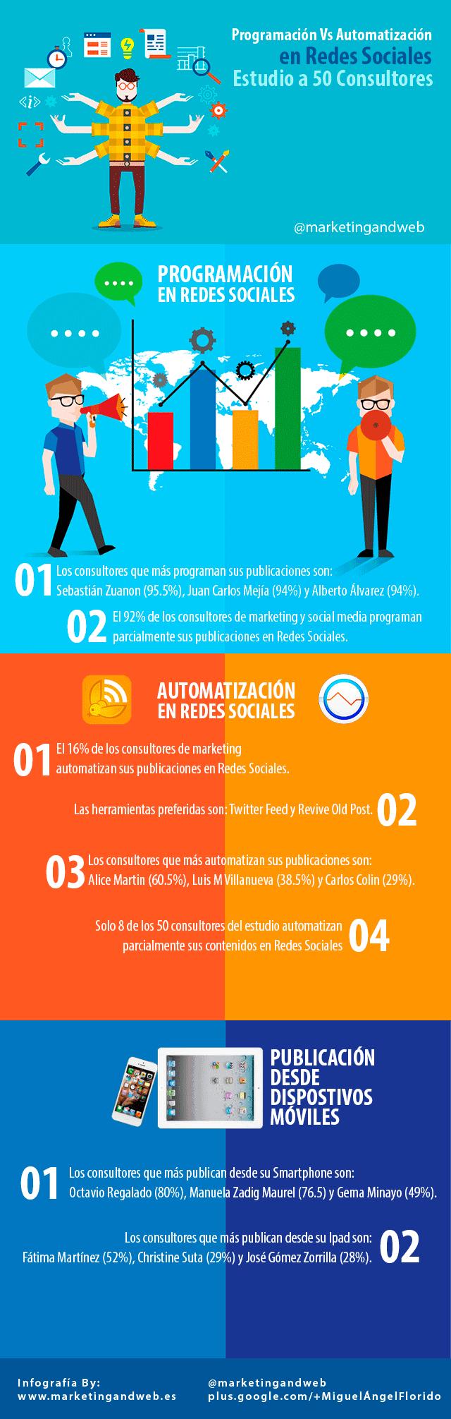 infografía programación en redes sociales