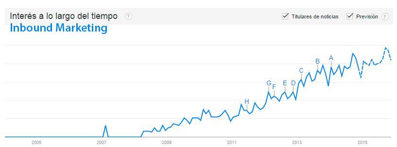 evolución de marketing de atracción
