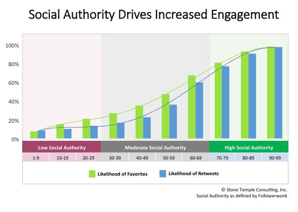 autoridad en redes sociales