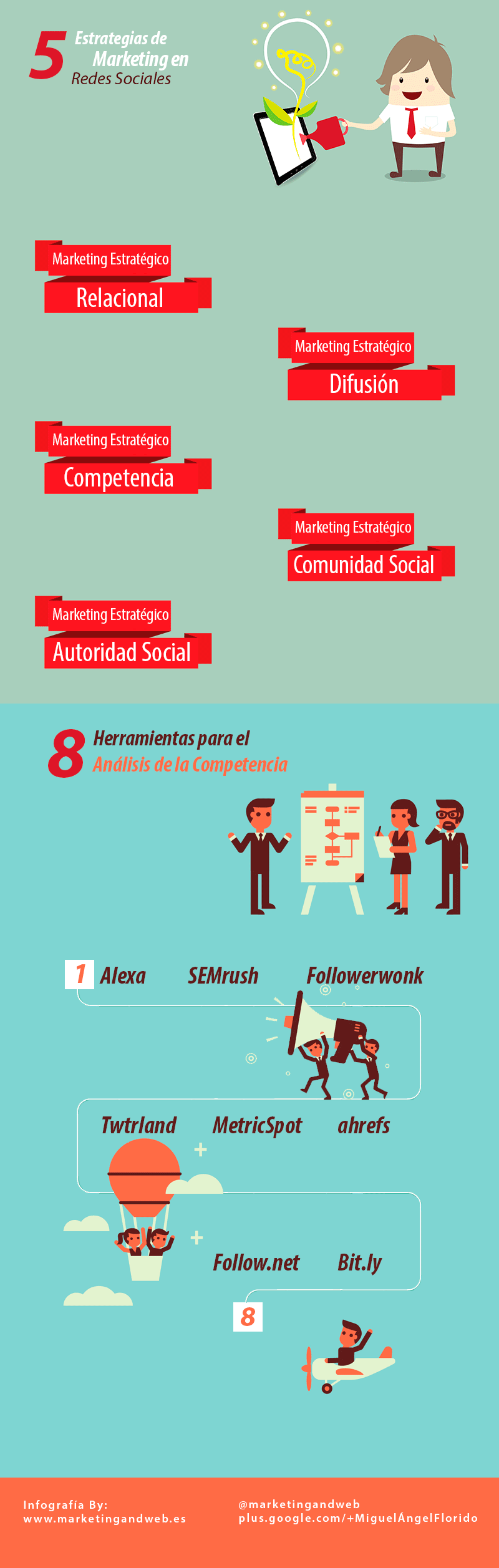 Marketing Estratégico en Redes Sociales infografía
