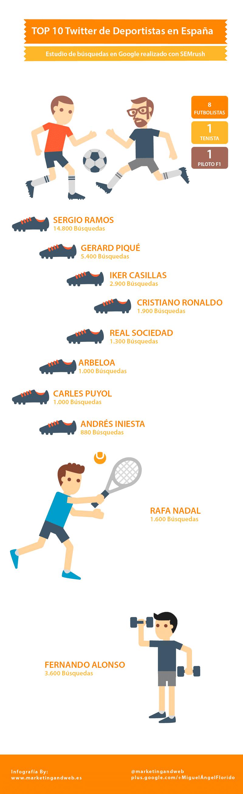 top 10 twitter de deportistas en espanol