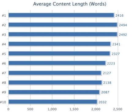contenido más largo mejor posicionamiento