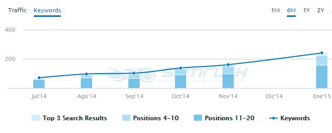posiciones buscador blog