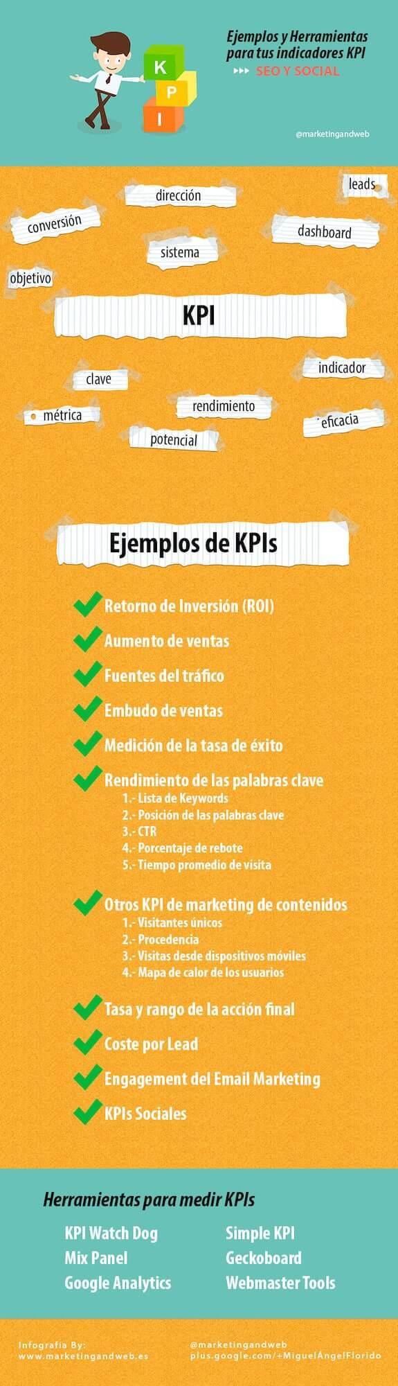 Qué es un KPI en marketing y para qué sirve? Ejemplos básicos