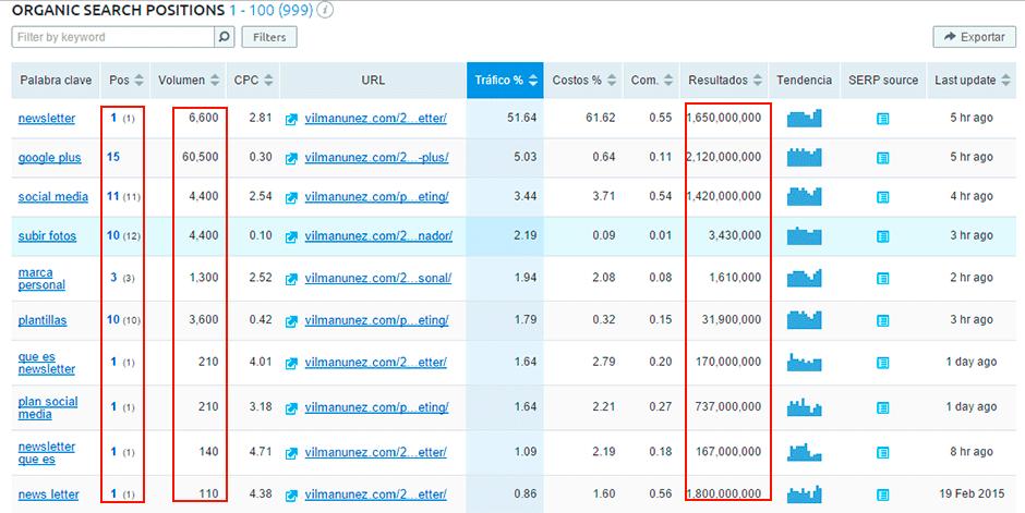 analisis competencia semrush