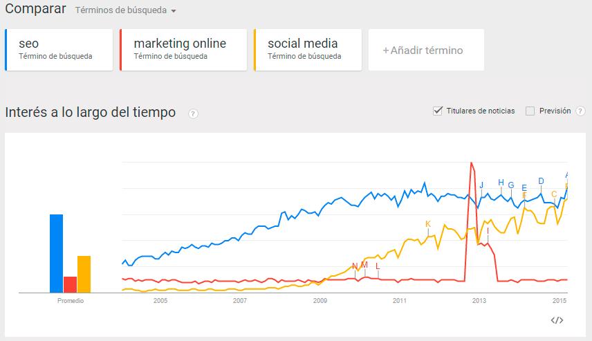 comparar varios términos de búsqueda