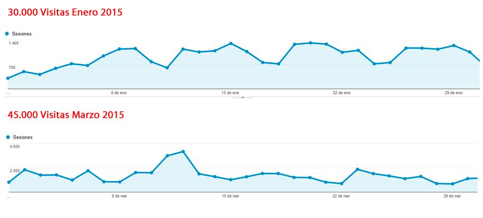 aumento visitas blog