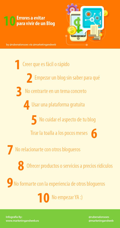 errores para ganar dinero con un blog infografía