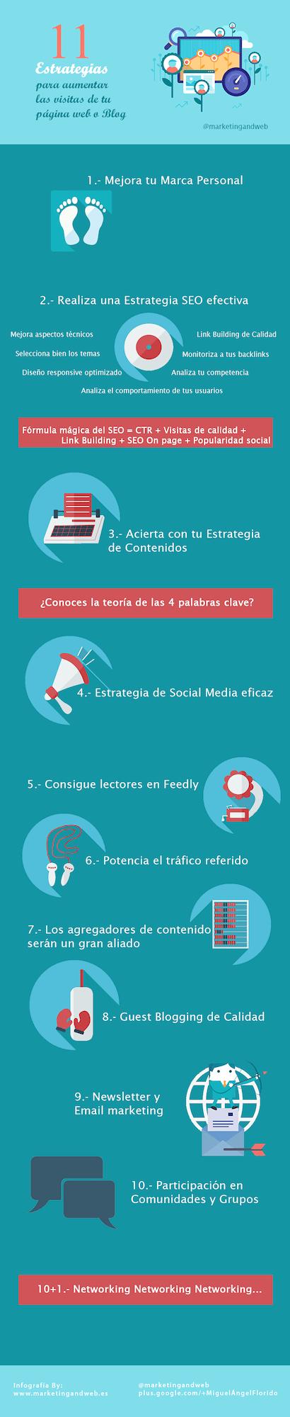estrategias para aumentar las visitas pagina web infografía