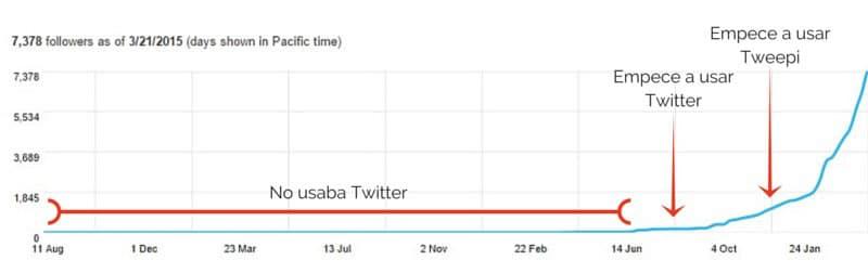 evolucion seguidores en twitter