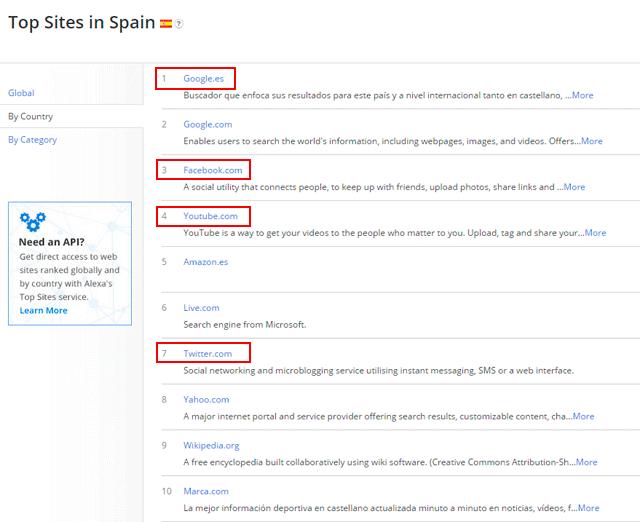 top 10 páginas web más visitadas