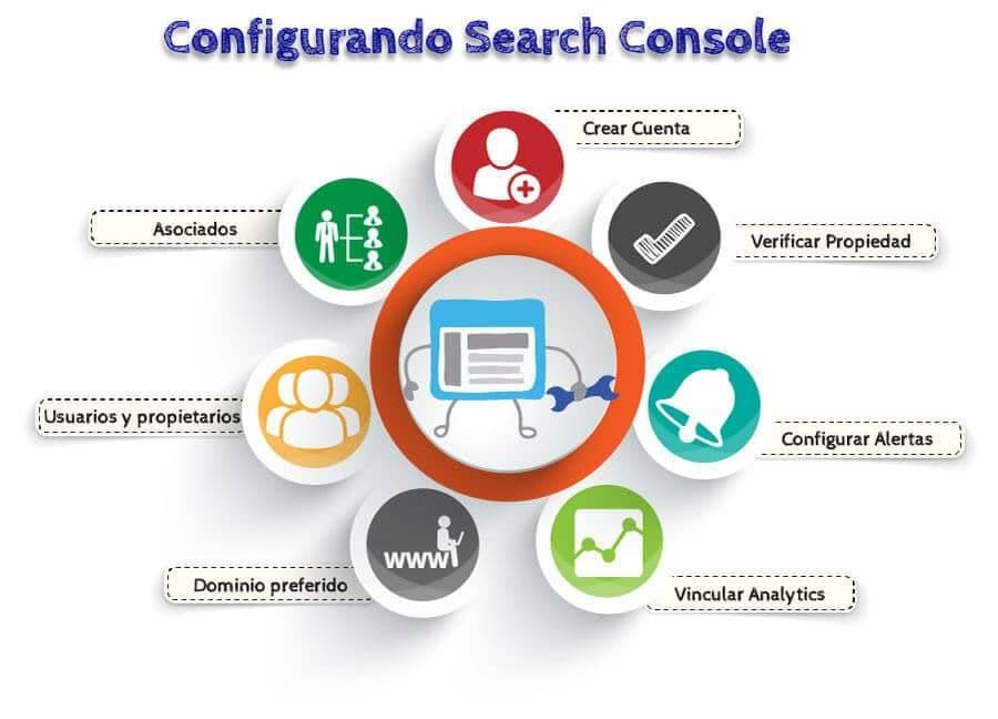 Configurando Webmaster Tools