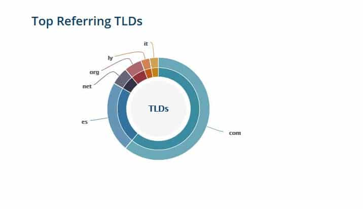 top referring tld