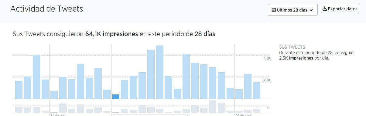 Gráfico de los Tweets en Twitter Analytics
