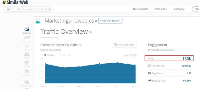 analisis visitas similarweb