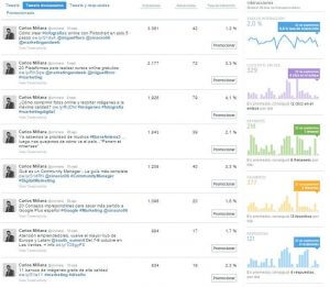 Interacciones en Twitter Analytics