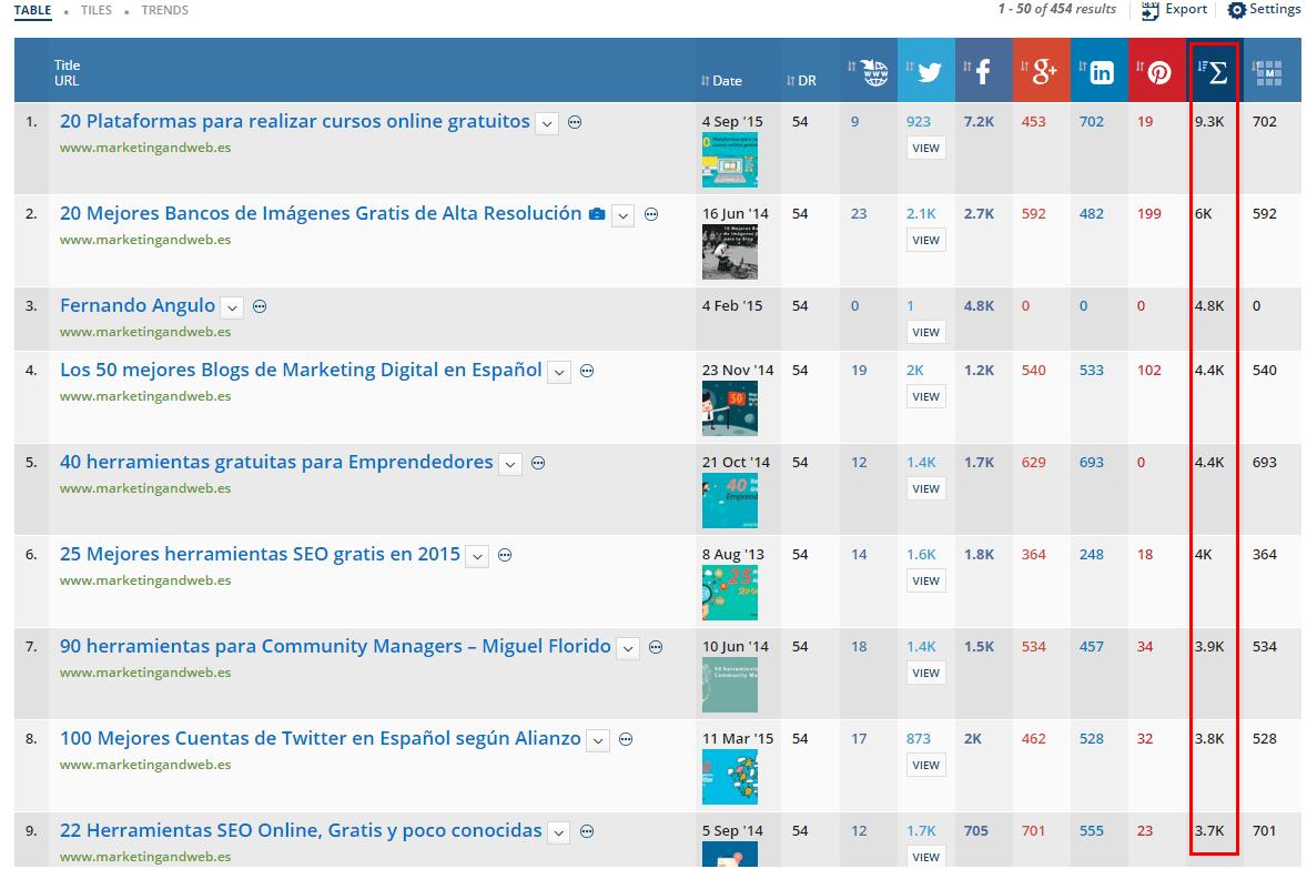 contenidos populares ahrefs
