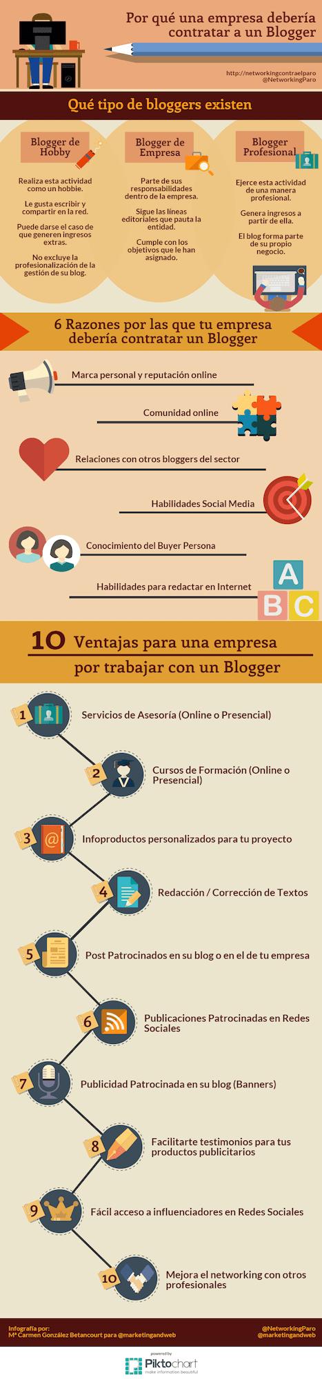 por que empresa contratar blogger