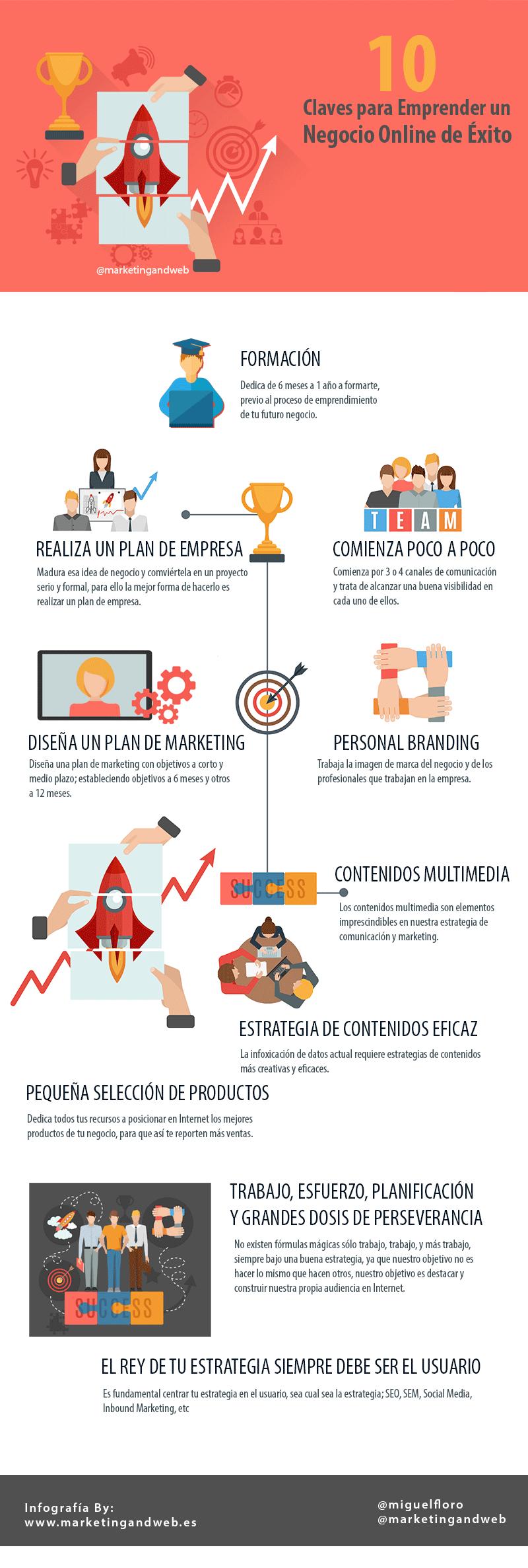 infografia negocio rentable por internet