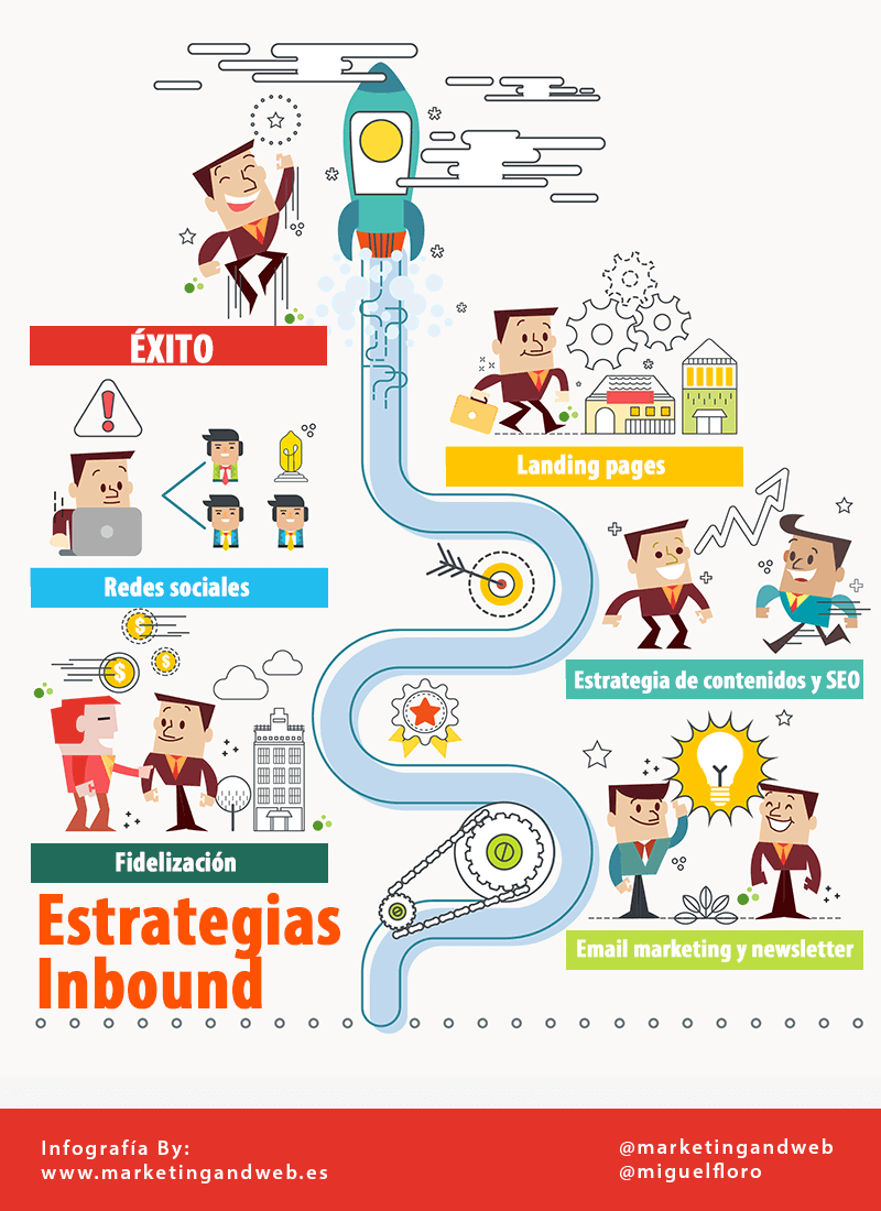 estrategias inbound marketing infografia