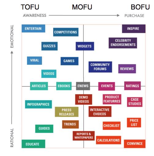 tofu mofu bofu