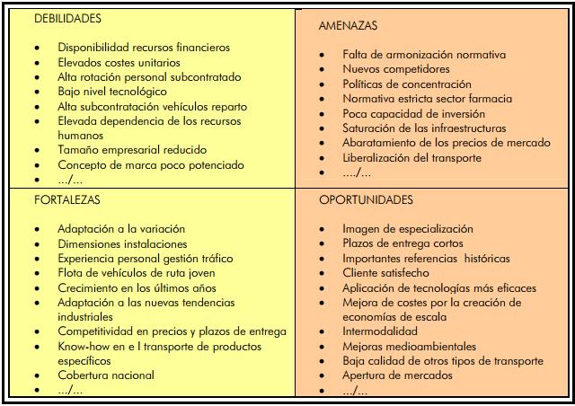 ejemplo analisis dafo