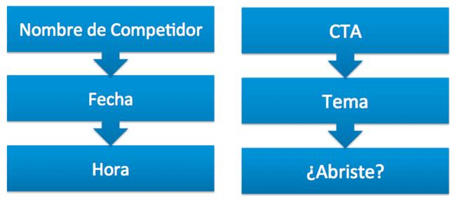 herramientas competidores
