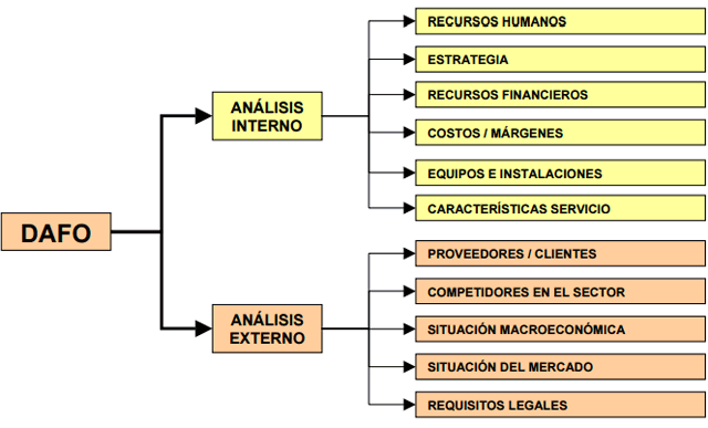 matriz analisis dafo