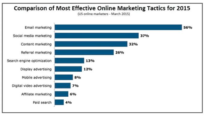 tacticas marketing