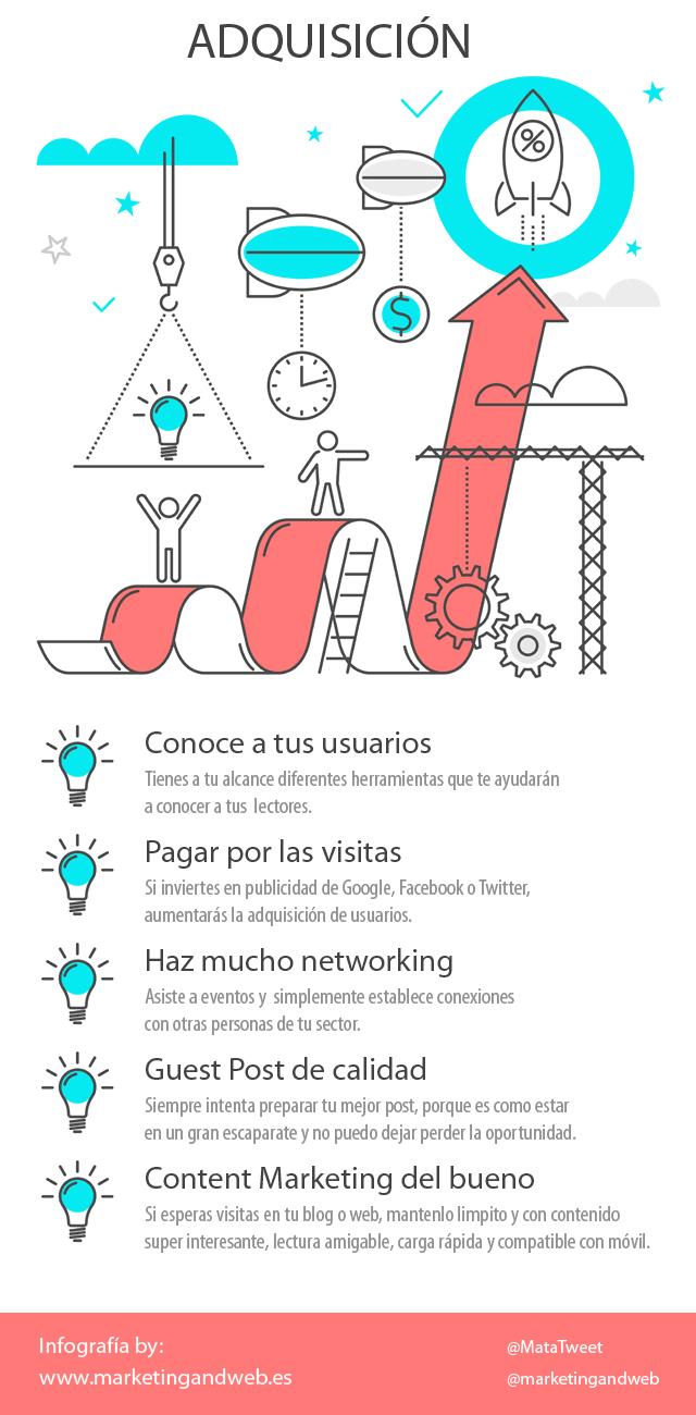 infografia adquisicion