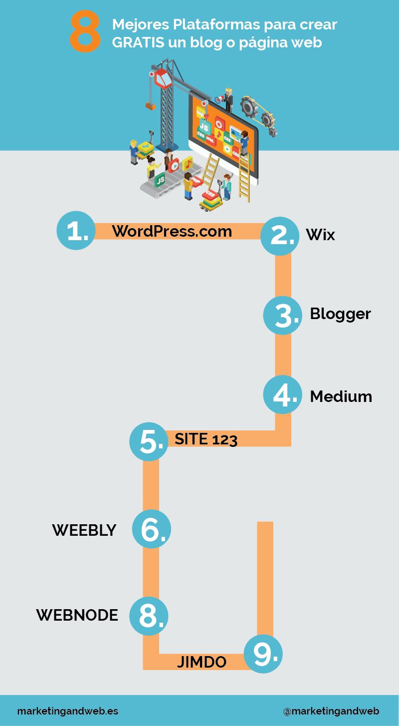 Mejores páginas para crear un blog gratis