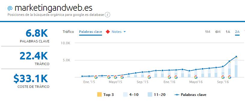 visibilidad google semrush