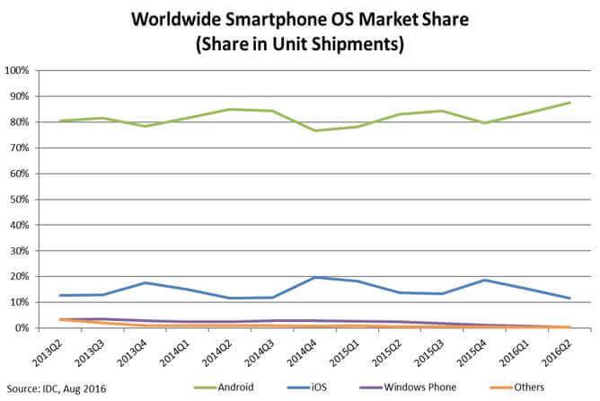 Gráfica cuota mercado moviles