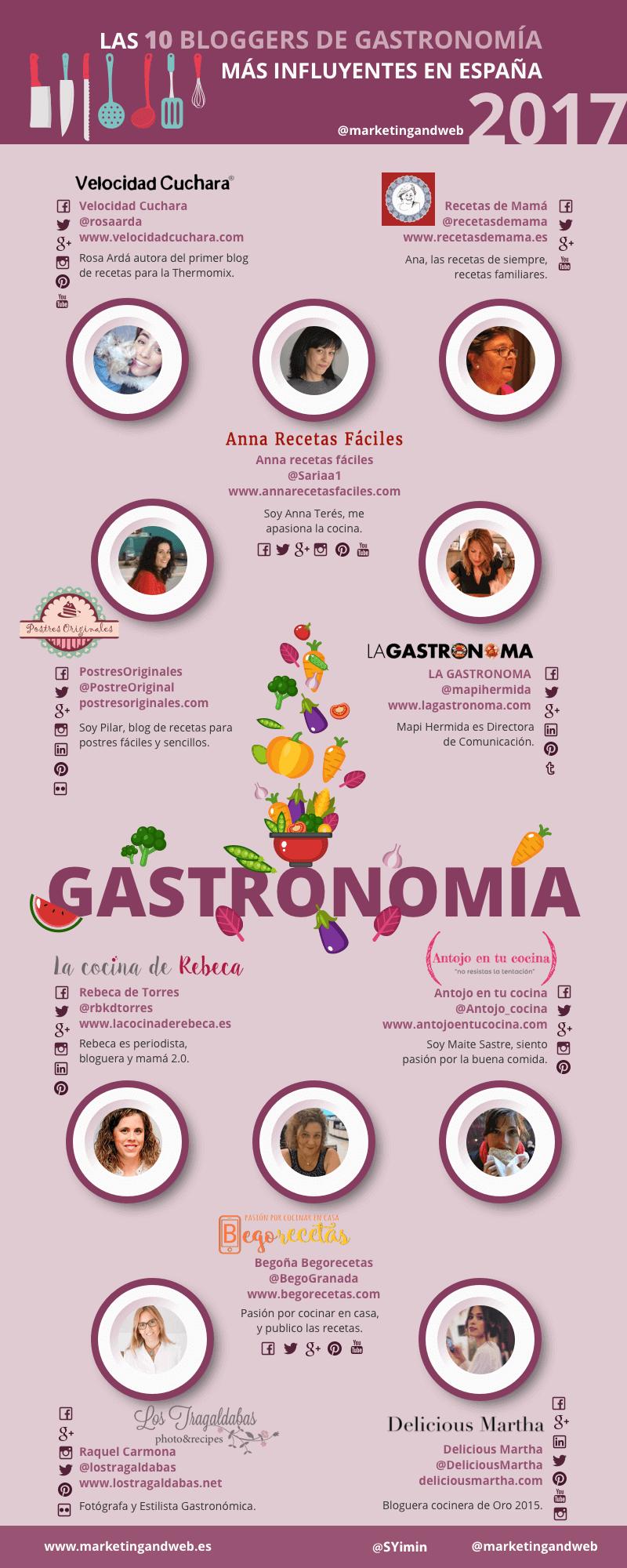 10 Bloggers de Gastronomía más influyentes en España