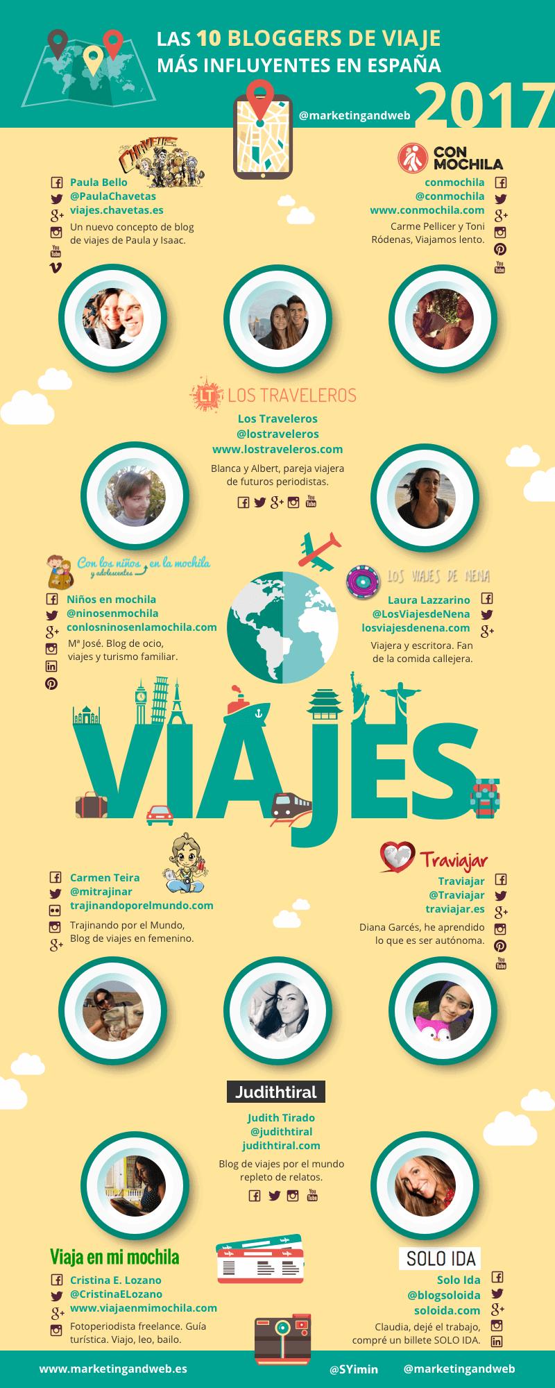 10 Bloggers de Viaje más influyentes en España